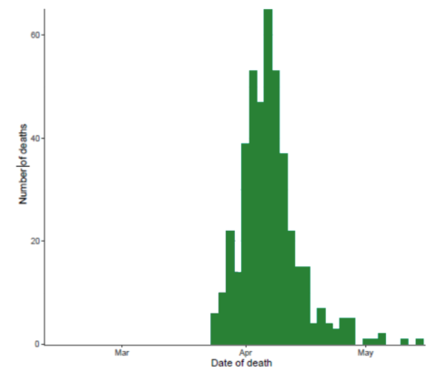 Stockholm County COVID-19 deaths vs time plot